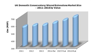 Rising demand for conservatories and glazed extensions in the UK