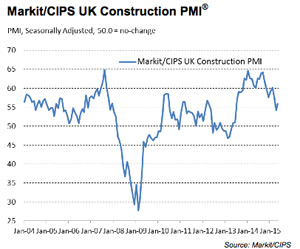Construction output rebounds post election